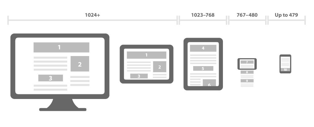 Responsive-design AO Developers